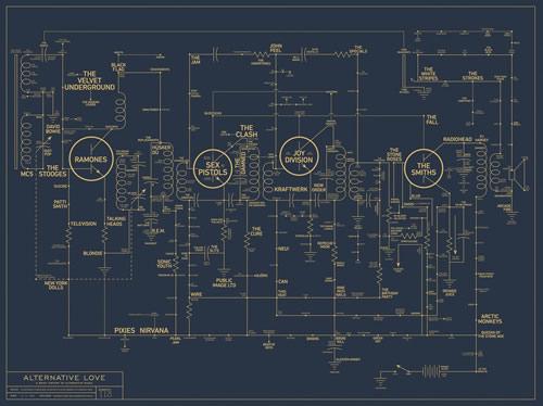 Alternative Love Blueprint — A History of Alternative Music